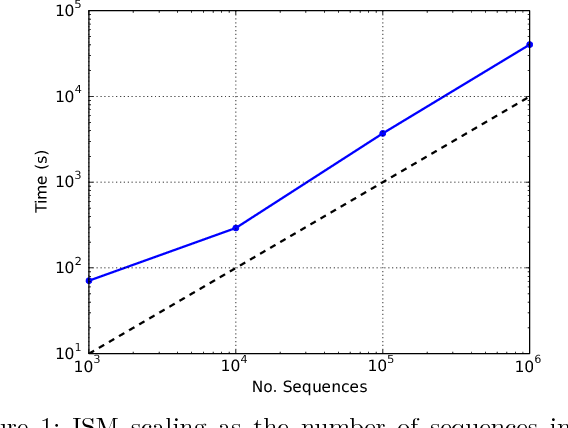 Figure 1 for A Subsequence Interleaving Model for Sequential Pattern Mining