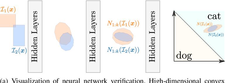 Figure 1 for Proof Transfer for Neural Network Verification