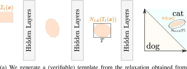 Figure 3 for Proof Transfer for Neural Network Verification