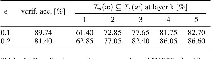 Figure 2 for Proof Transfer for Neural Network Verification