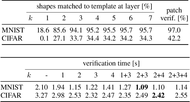 Figure 4 for Proof Transfer for Neural Network Verification