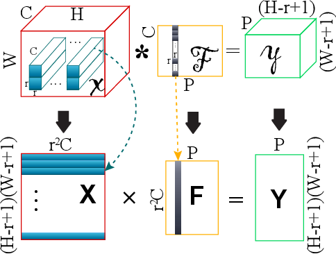 Figure 3 for Towards Ultra-High Performance and Energy Efficiency of Deep Learning Systems: An Algorithm-Hardware Co-Optimization Framework