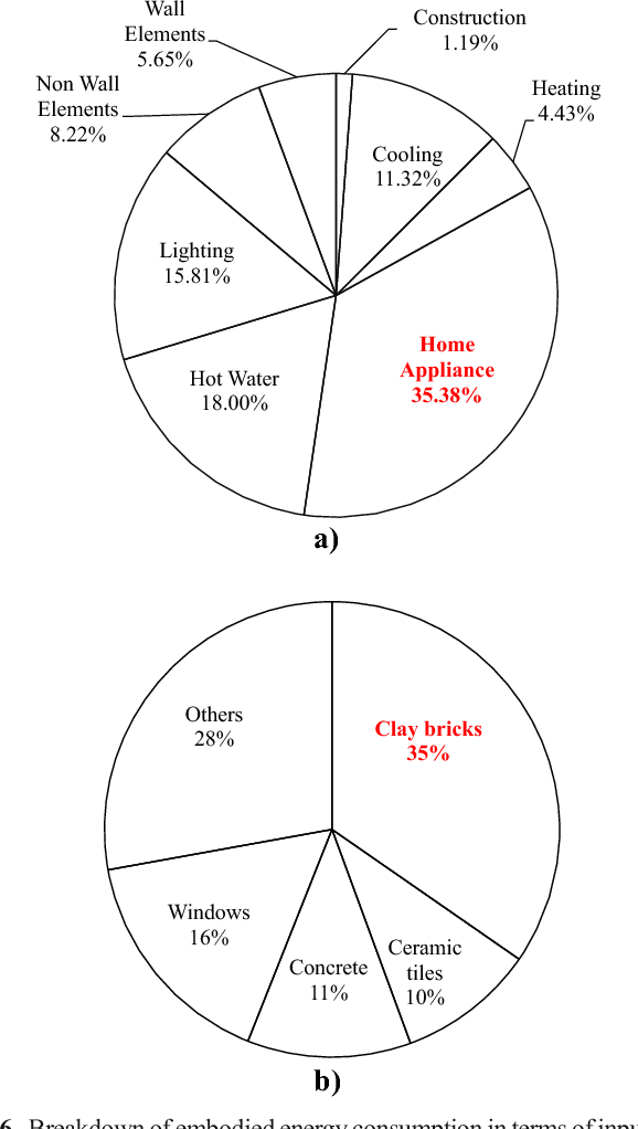 Application Of Life Cycle Assessment Approach To Deliver Low Carbon