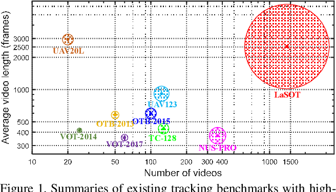 Figure 1 for LaSOT: A High-quality Benchmark for Large-scale Single Object Tracking