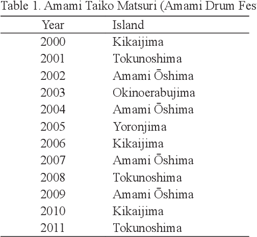 PDF] Neo-Traditional Ensemble Drumming in the Amami Islands