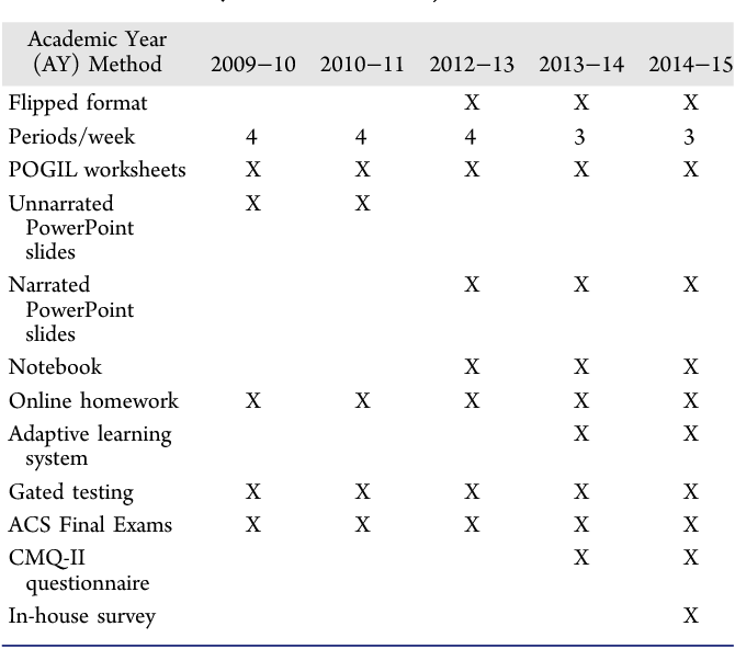 Examining the Effectiveness of a Semi-Self-Paced Flipped