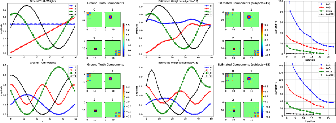 Figure 1 for A Nonconvex Framework for Structured Dynamic Covariance Recovery