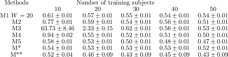 Figure 4 for A Nonconvex Framework for Structured Dynamic Covariance Recovery