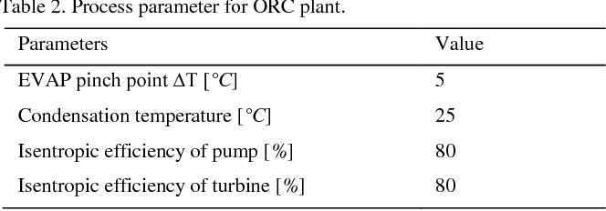 Table 2 from Preliminary assessment of waste heat recovery