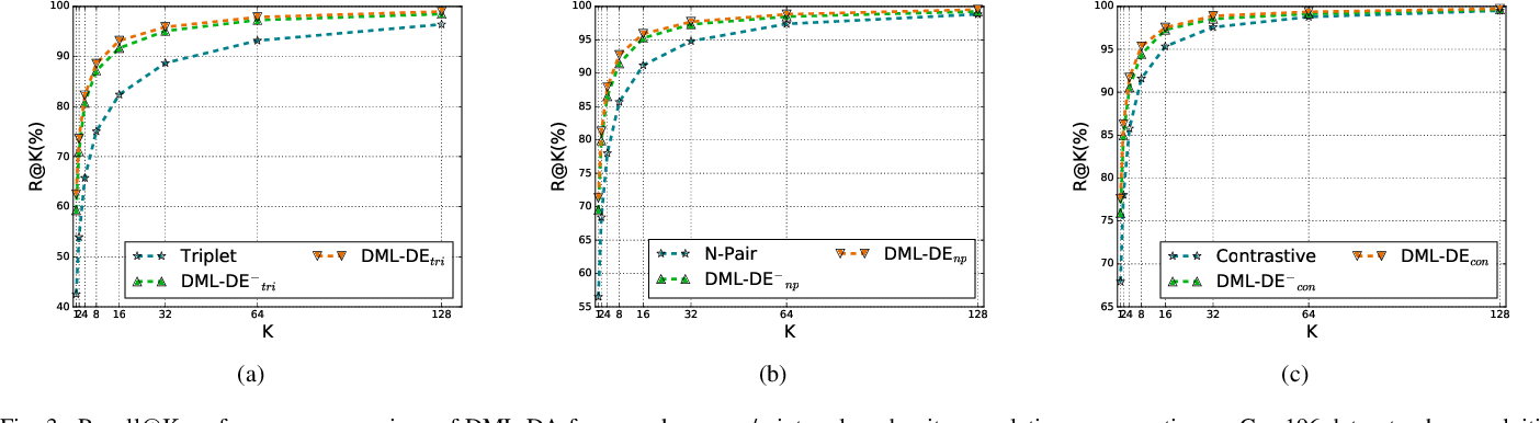 Figure 3 for Deep Metric Learning with Density Adaptivity