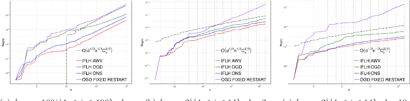 Figure 4 for Non-stationary Online Regression