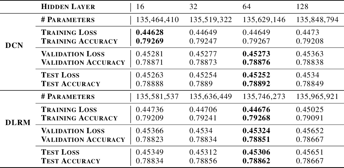 Figure 4 for Compositional Embeddings Using Complementary Partitions for Memory-Efficient Recommendation Systems