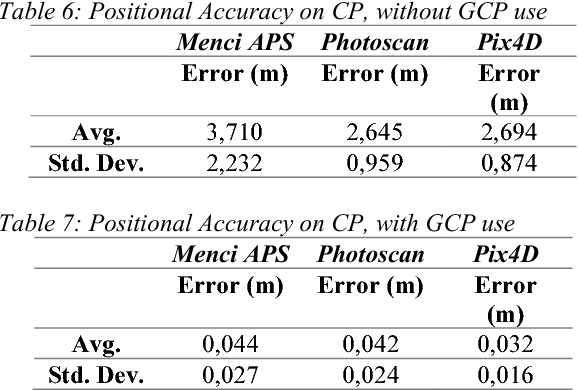 Analysis of Positional and Geometric Accuracy of Objects in Survey