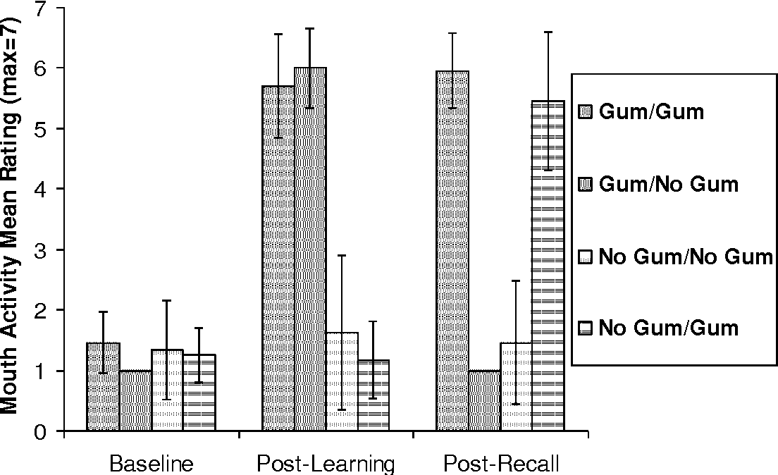 Chewing gum and context dependent memory: The independent roles of