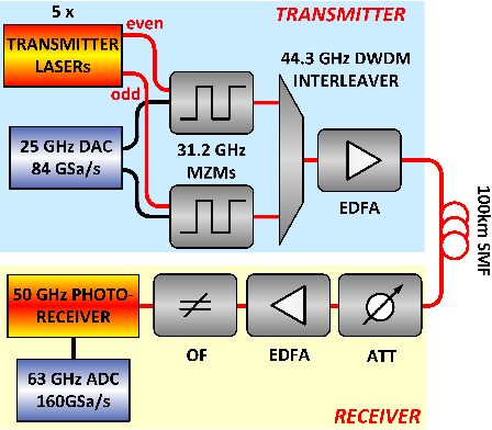 Figure 1 for 56 GBaud PAM-4 100 km Transmission System with Photonic Processing Schemes