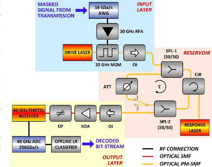 Figure 2 for 56 GBaud PAM-4 100 km Transmission System with Photonic Processing Schemes