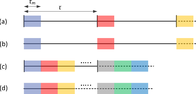 Figure 4 for 56 GBaud PAM-4 100 km Transmission System with Photonic Processing Schemes