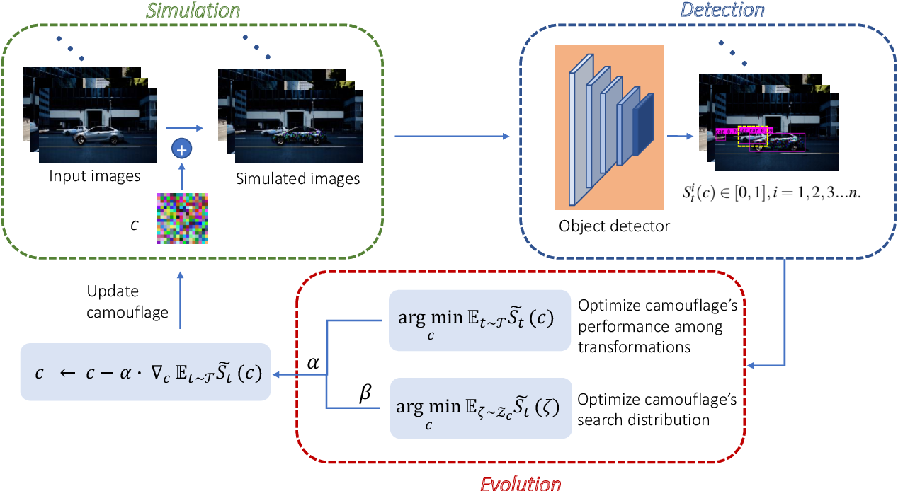 Figure 2 for CCA: Exploring the Possibility of Contextual Camouflage Attack on Object Detection