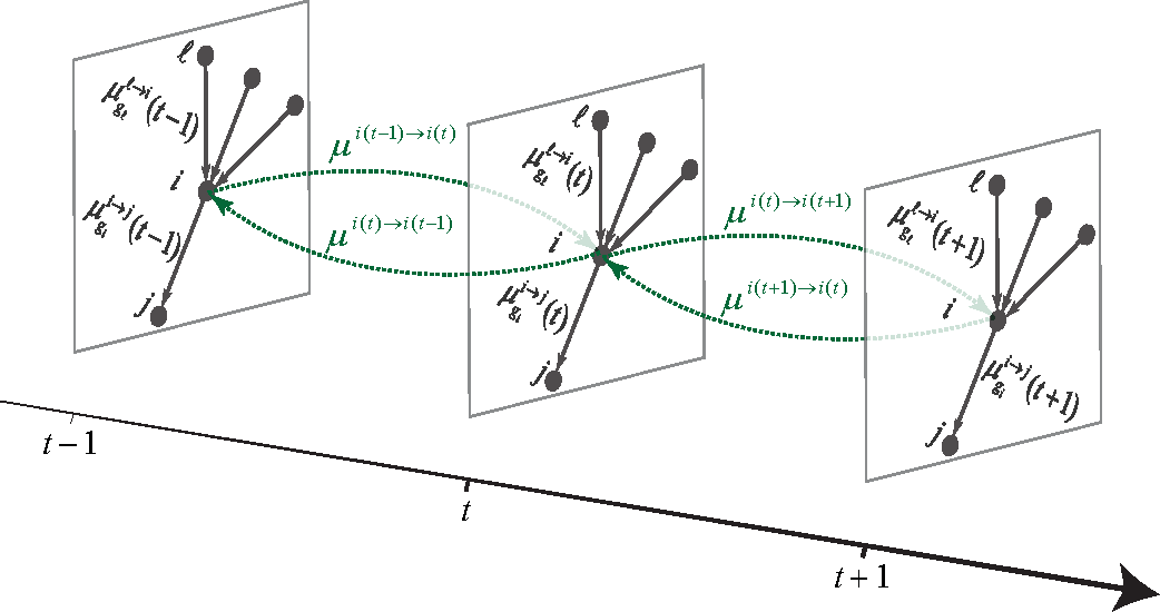 Figure 1 for Detectability thresholds and optimal algorithms for community structure in dynamic networks