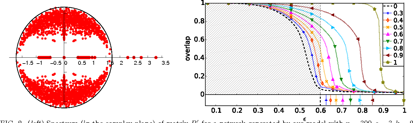 Figure 2 for Detectability thresholds and optimal algorithms for community structure in dynamic networks