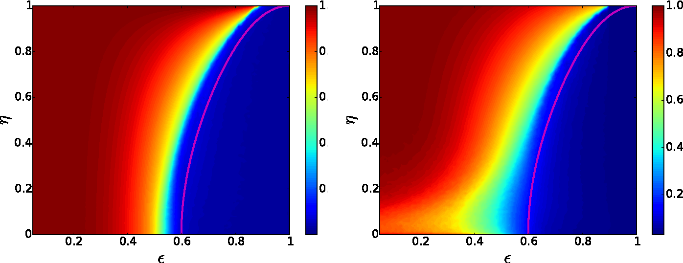 Figure 3 for Detectability thresholds and optimal algorithms for community structure in dynamic networks