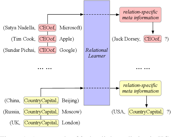 Figure 1 for Meta Relational Learning for Few-Shot Link Prediction in Knowledge Graphs