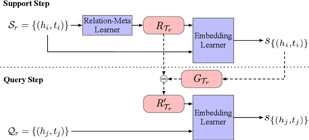 Figure 3 for Meta Relational Learning for Few-Shot Link Prediction in Knowledge Graphs