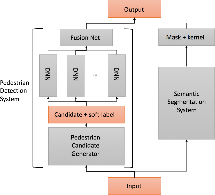 Figure 1 for Fused Deep Neural Networks for Efficient Pedestrian Detection