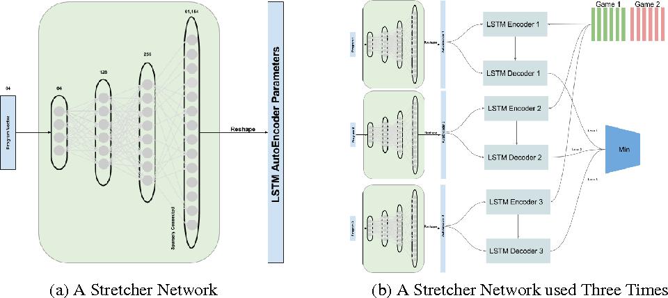 Figure 2 for A Growing Long-term Episodic & Semantic Memory