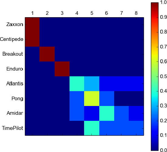 Figure 3 for A Growing Long-term Episodic & Semantic Memory