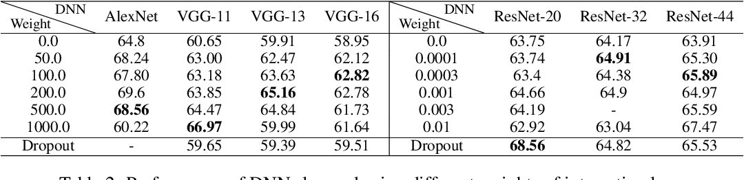Figure 3 for Interpreting and Boosting Dropout from a Game-Theoretic View