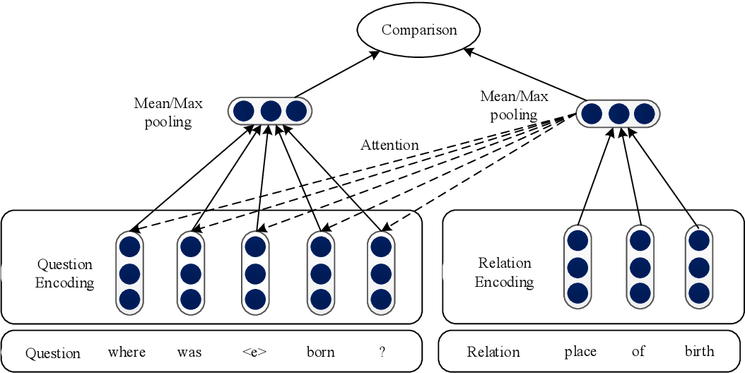 Figure 1 for An Attention-Based Word-Level Interaction Model: Relation Detection for Knowledge Base Question Answering