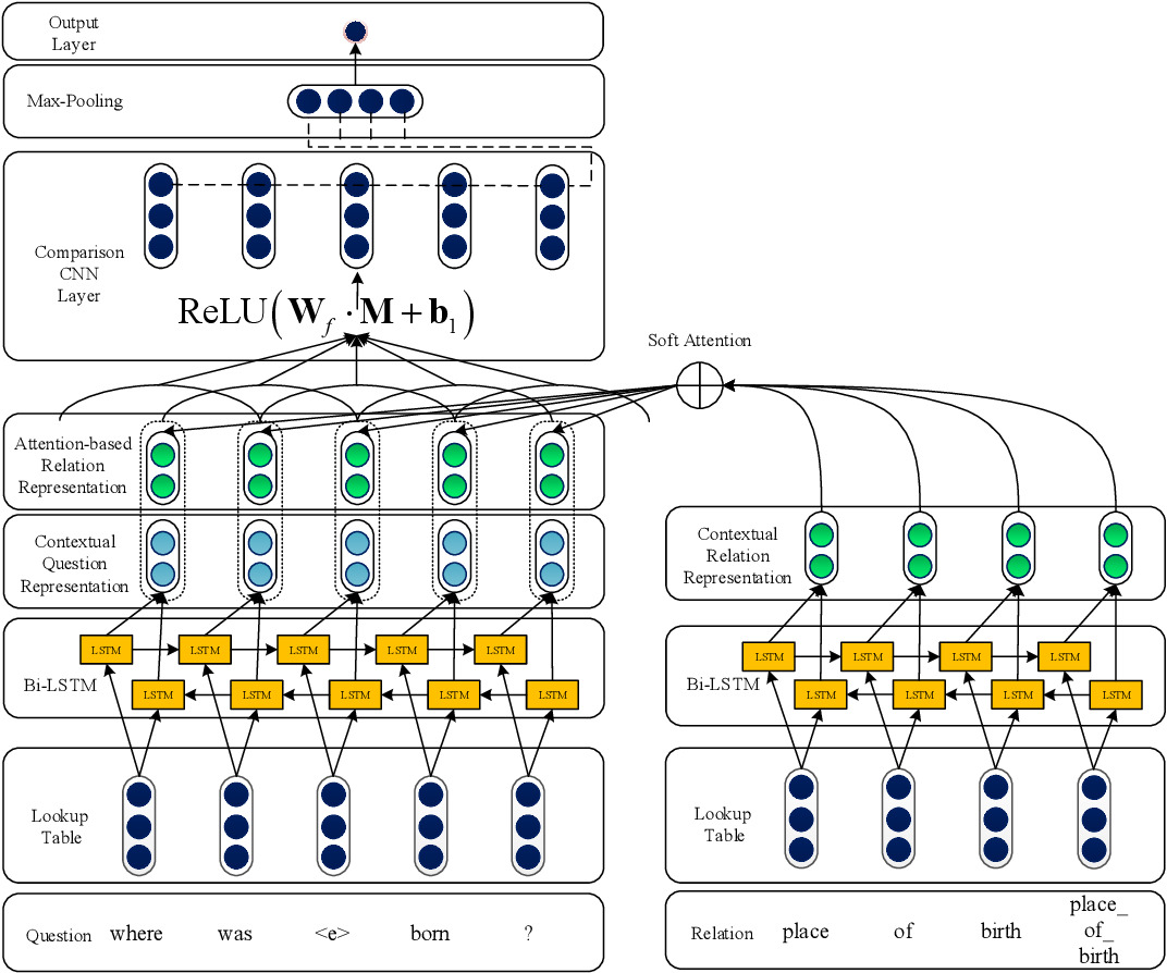 Figure 3 for An Attention-Based Word-Level Interaction Model: Relation Detection for Knowledge Base Question Answering