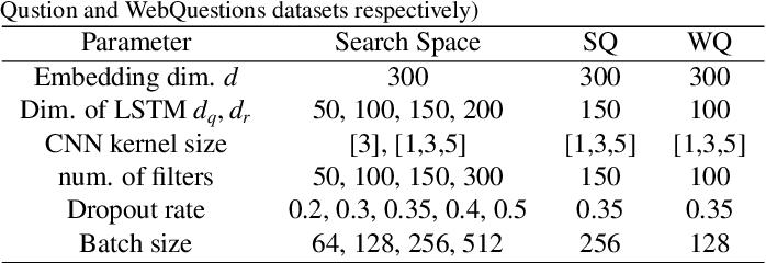 Figure 2 for An Attention-Based Word-Level Interaction Model: Relation Detection for Knowledge Base Question Answering