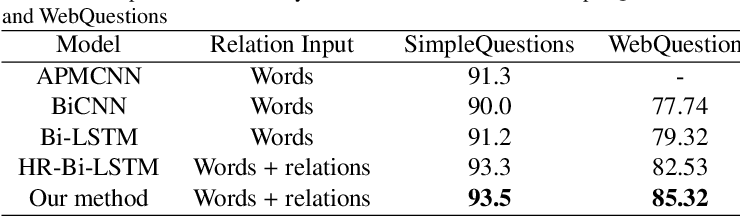 Figure 4 for An Attention-Based Word-Level Interaction Model: Relation Detection for Knowledge Base Question Answering