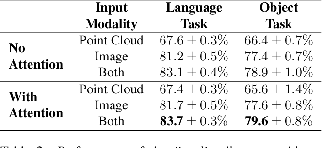 Figure 2 for ShapeGlot: Learning Language for Shape Differentiation