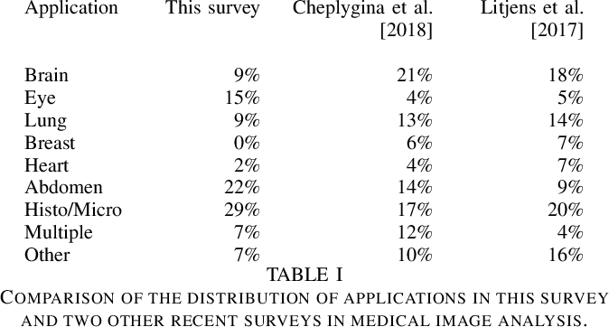 Figure 2 for A Survey of Crowdsourcing in Medical Image Analysis