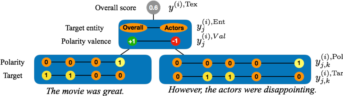 Figure 1 for From the Token to the Review: A Hierarchical Multimodal approach to Opinion Mining
