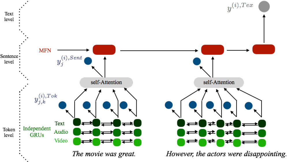 Figure 3 for From the Token to the Review: A Hierarchical Multimodal approach to Opinion Mining