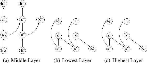 Figure 1 for Combinatorial Optimization by Graph Pointer Networks and Hierarchical Reinforcement Learning