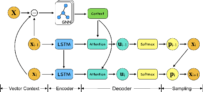 Figure 3 for Combinatorial Optimization by Graph Pointer Networks and Hierarchical Reinforcement Learning