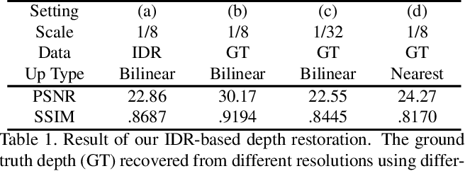 Figure 2 for MobileSal: Extremely Efficient RGB-D Salient Object Detection