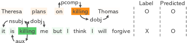 """Figure 1 for """"Killing Me"""" Is Not a Spoiler: Spoiler Detection Model using Graph Neural Networks with Dependency Relation-Aware Attention Mechanism"""