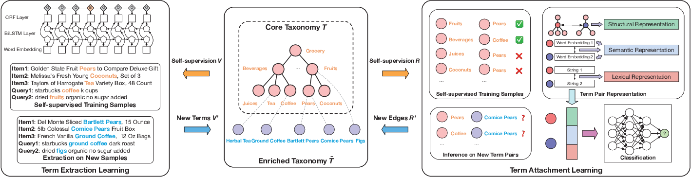 Figure 3 for Octet: Online Catalog Taxonomy Enrichment with Self-Supervision