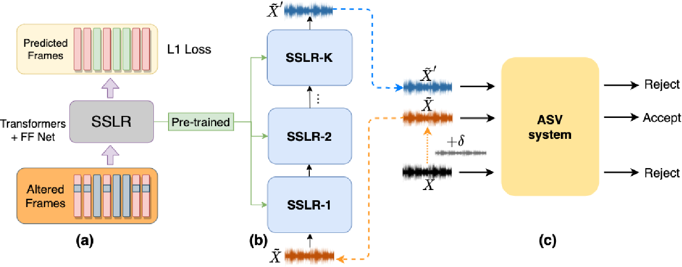 Figure 1 for Improving the Adversarial Robustness for Speaker Verification by Self-Supervised Learning