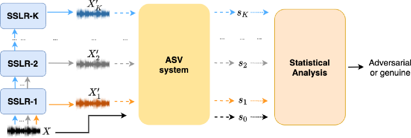Figure 3 for Improving the Adversarial Robustness for Speaker Verification by Self-Supervised Learning