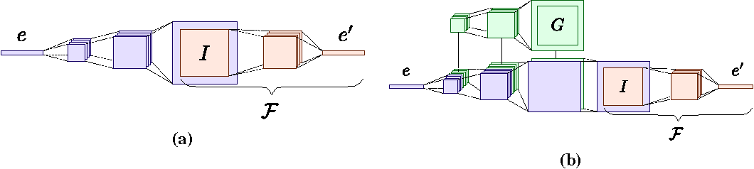 Figure 4 for Inverting face embeddings with convolutional neural networks