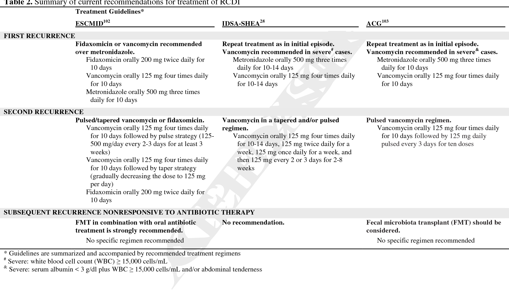 Recurrent Clostridium difficile infection: From colonization