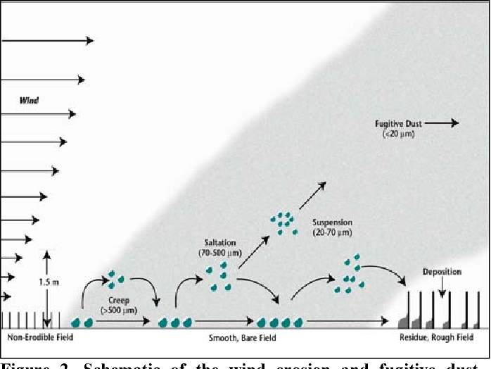 schematic of the wind erosion and fugitive dust emission processes from  agricultural fields