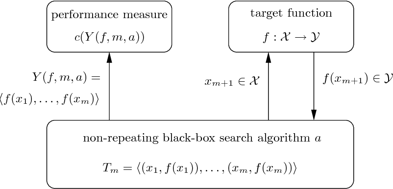 Figure 1 for Recent Results on No-Free-Lunch Theorems for Optimization